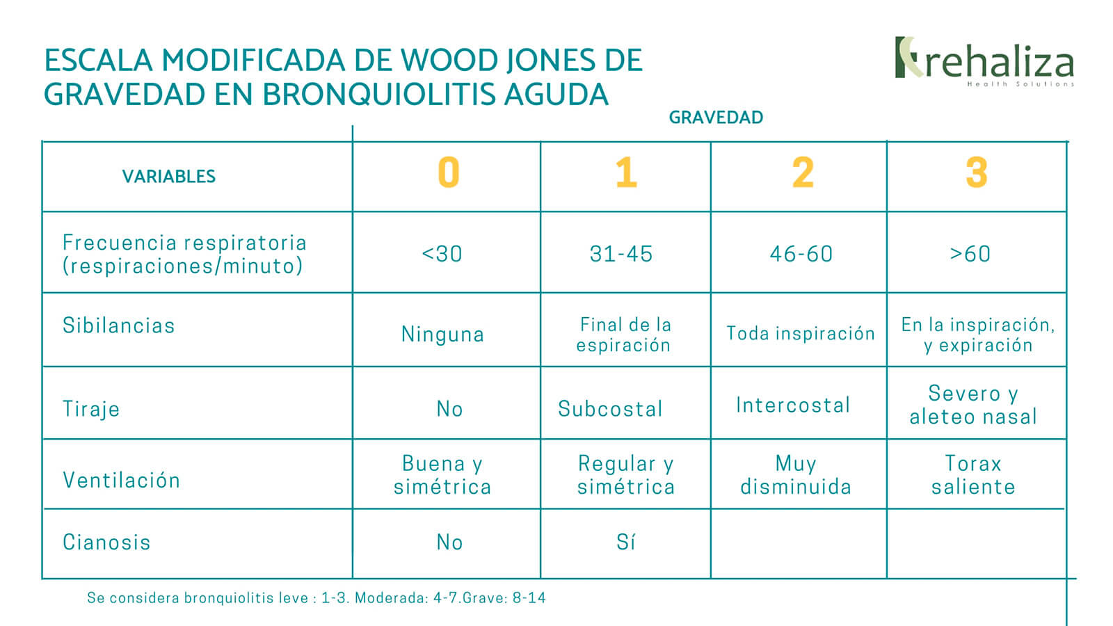 Escala de wood jones 01